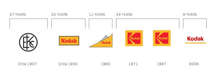 Kodak Logo History
